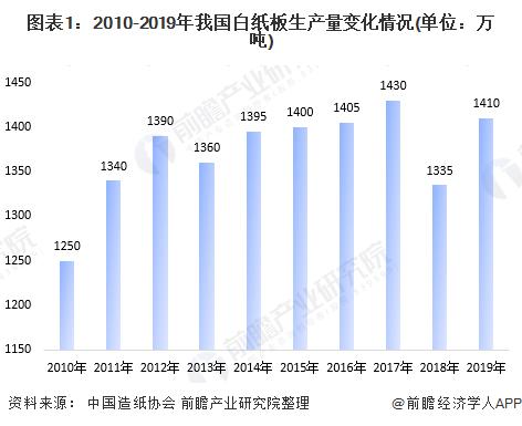 图表1:2010-2019年我国白纸板生产量变化情况(单位:万吨)