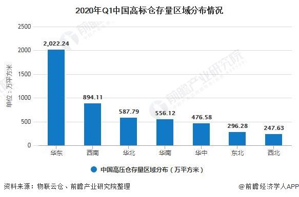 2020年Q1中国高标仓存量区域分布情况