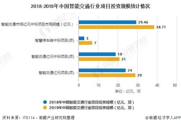 2018-2019年中国智能交通行业项目投资规模统计情况