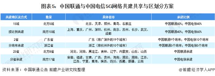 《【天富娱乐登陆官方】5G建设如火如荼 北上广深究竟哪个城市建设进程领跑?》