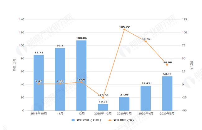 2020年5月前青海省铝材产量及增长情况图