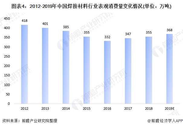 图表4:2012-2019年中国焊接材料行业表观消费量变化情况(单位:万吨)