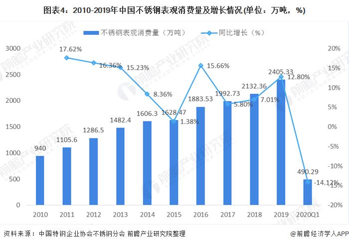 图表4:2010-2019年中国不锈钢表观消费量及增长情况(单位:万吨,%)