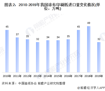 图表2:2010-2019年我国涂布印刷纸进口量变化情况(单位:万吨)