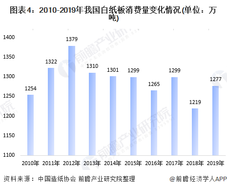 图表4:2010-2019年我国白纸板消费量变化情况(单位:万吨)