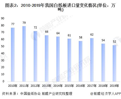 图表2:2010-2019年我国白纸板进口量变化情况(单位:万吨)