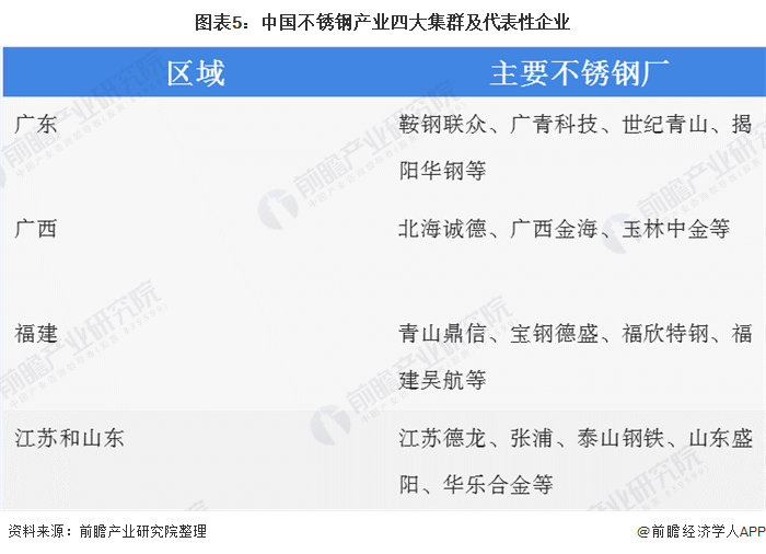 图表5:中国不锈钢产业四大集群及代表性企业