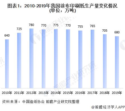 图表1:2010-2019年我国涂布印刷纸生产量变化情况(单位:万吨)