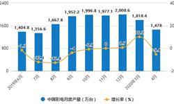2020年1-4月中国<em>彩电</em>行业市场分析:累计产量突破5000万台