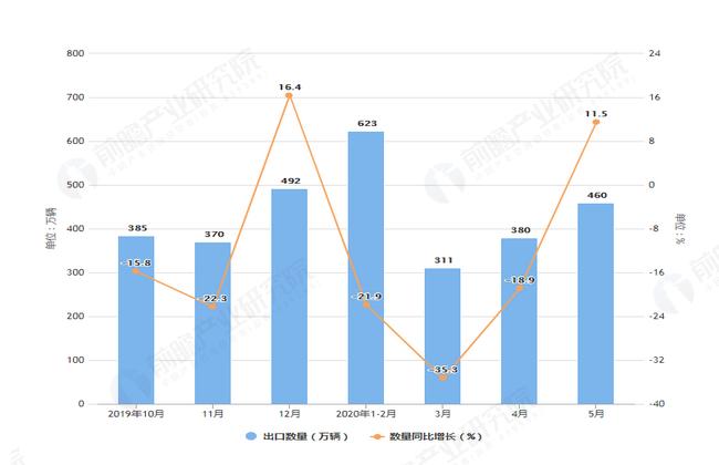 2020年1-5月前我国自行车出口量及金额增长表