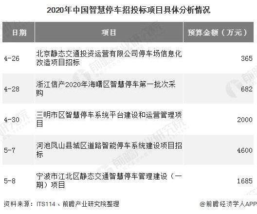 2020年中国智慧停车招投标项目具体分析情况