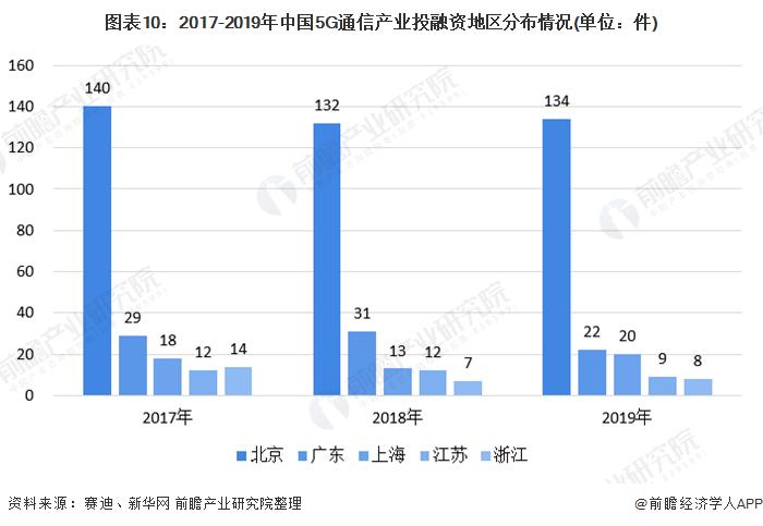 图表10:2017-2019年中国5G通信产业投融资地区分布情况(单位:件)