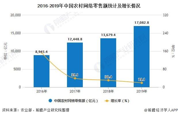 2016-2019年中国农村网络零售额统计及增长情况