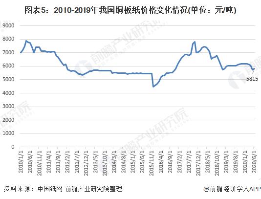 图表5:2010-2019年我国铜板纸价格变化情况(单位:元/吨)