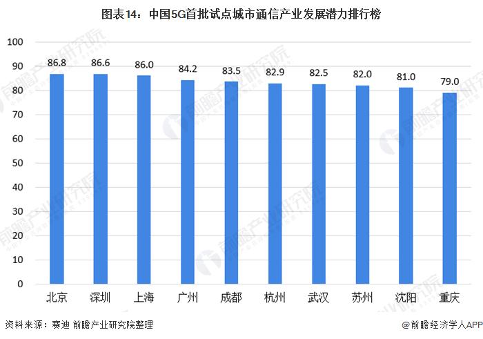 图表14:中国5G首批试点城市通信产业发展潜力排行榜