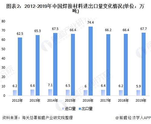 图表2:2012-2019年中国焊接材料进出口量变化情况(单位:万吨)
