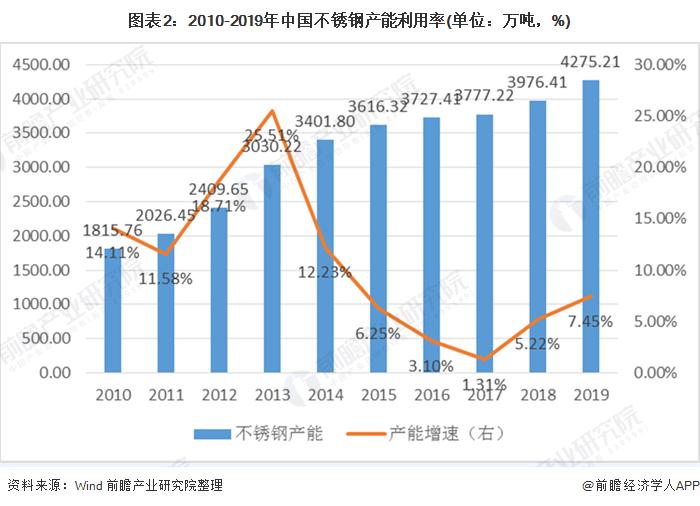 图表2:2010-2019年中国不锈钢产能利用率(单位:万吨,%)