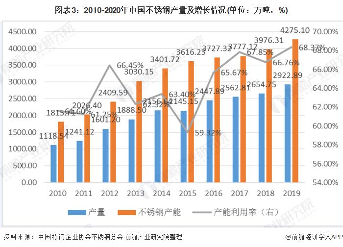 图表3:2010-2020年中国不锈钢产量及增长情况(单位:万吨,%)