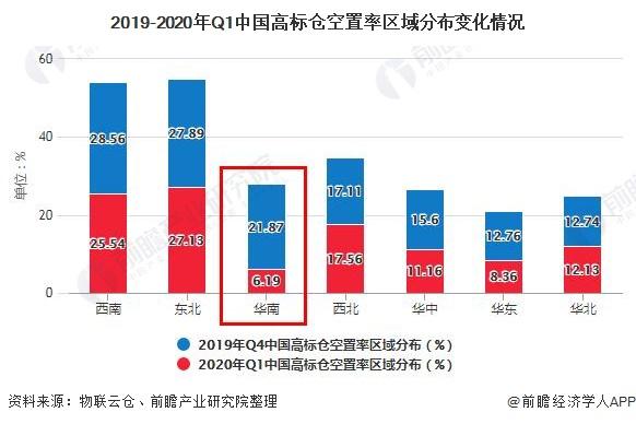 2019-2020年Q1中国高标仓空置率区域分布变化情况