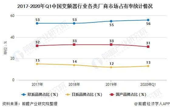 2017-2020年Q1中国变频器行业各类厂商市场占有率统计情况