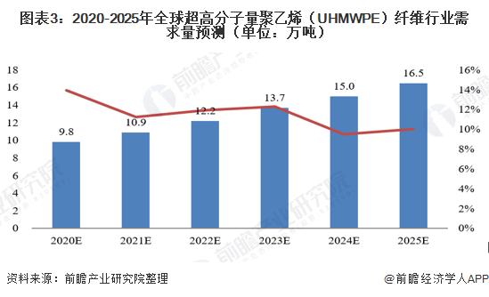 图表3:2020-2025年全球超高分子量聚乙烯(UHMWPE)纤维行业需求量预测(单位:万吨)