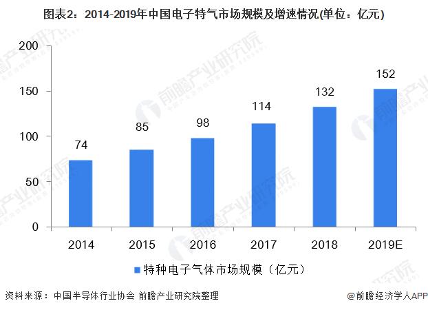 图表2:2014-2019年中国电子特气市场规模及增速情况(单位:亿元)