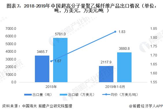 图表7:2018-2019年中国超高分子量聚乙烯纤维产品出口情况(单位:吨,万美元,万美元/吨)