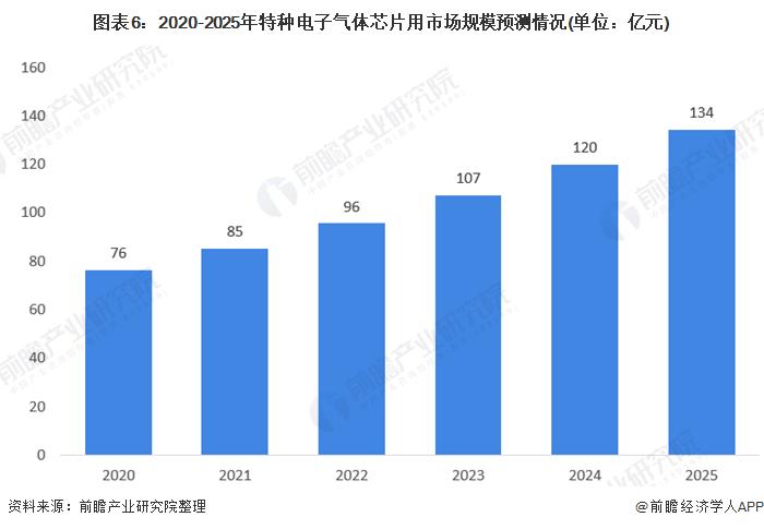 图表6:2020-2025年特种电子气体芯片用市场规模预测情况(单位:亿元)