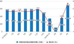 2020年1-4月中国手机行业市场分析:5G手机市场累计<em>出货量</em>突破3000万台