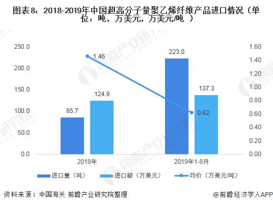图表8:2018-2019年中国超高分子量聚乙烯纤维产品进口情况(单位:吨,万美元,万美元/吨)