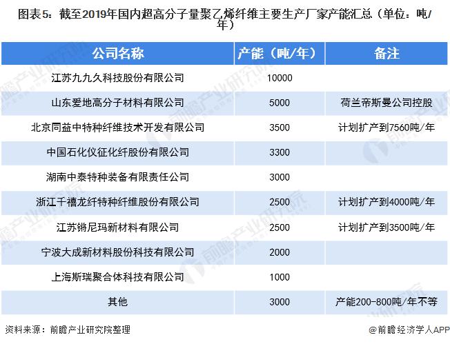 图表5:截至2019年国内超高分子量聚乙烯纤维主要生产厂家产能汇总(单位:吨/年)