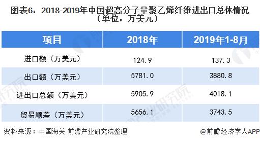 图表6:2018-2019年中国超高分子量聚乙烯纤维进出口总体情况(单位:万美元)