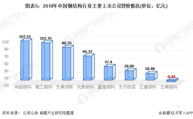 图表5:2019年中国钢结构行业主要上市公司营收情况(单位:亿元)