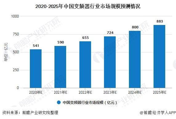 2020-2025年中国变频器行业市场规模预测情况