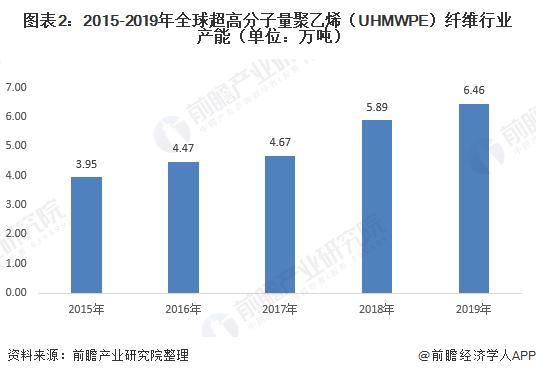 图表2:2015-2019年全球超高分子量聚乙烯(UHMWPE)纤维行业产能(单位:万吨)