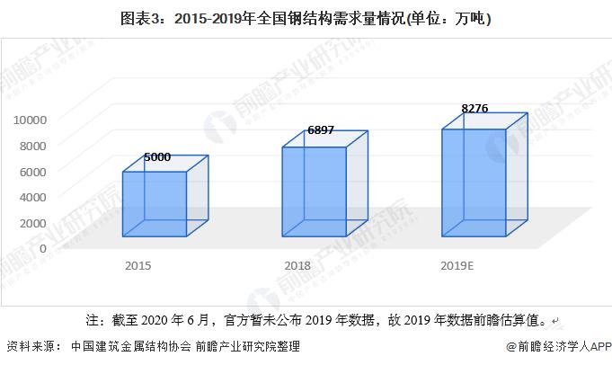 图表3:2015-2019年全国钢结构需求量情况(单位:万吨)