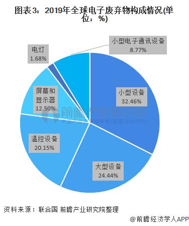 图表3:2019年全球电子废弃物构成情况(单位:%)