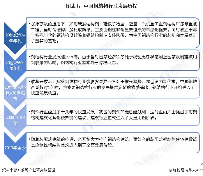 图表1:中国钢结构行业发展历程
