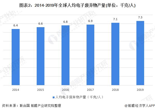 图表2:2014-2019年全球人均电子废弃物产量(单位:千克/人)