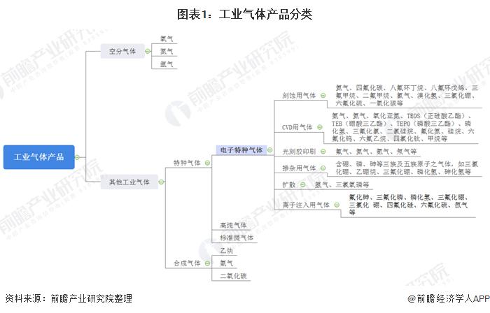 图表1:工业气体产品分类