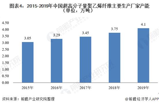 图表4:2015-2019年中国超高分子量聚乙烯纤维主要生产厂家产能(单位:万吨)