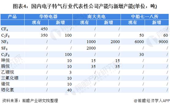 图表4:国内电子特气行业代表性公司产能与新增产能(单位:吨)