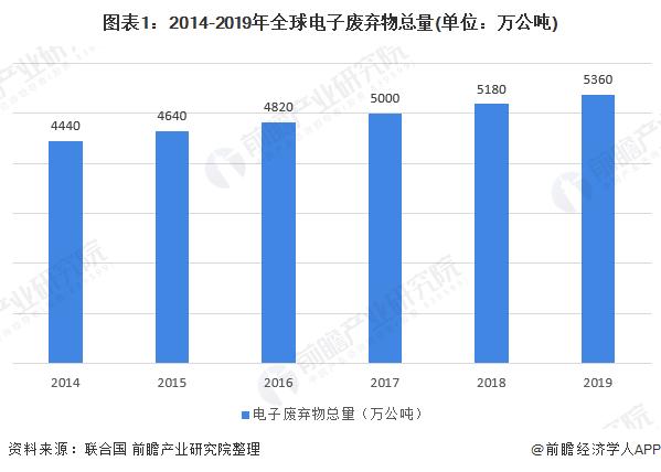 图表1:2014-2019年全球电子废弃物总量(单位:万公吨)
