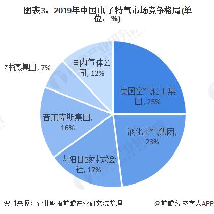 图表3:2019年中国电子特气市场竞争格局(单位:%)
