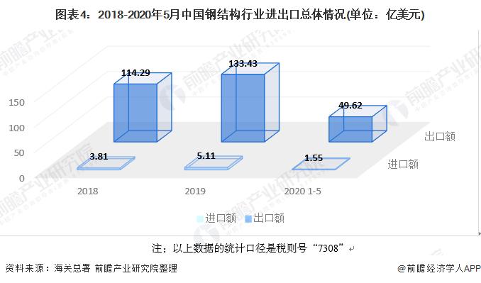 图表4:2018-2020年5月中国钢结构行业进出口总体情况(单位:亿美元)