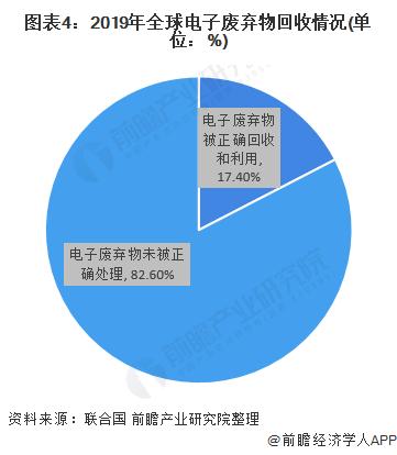 图表4:2019年全球电子废弃物回收情况(单位:%)