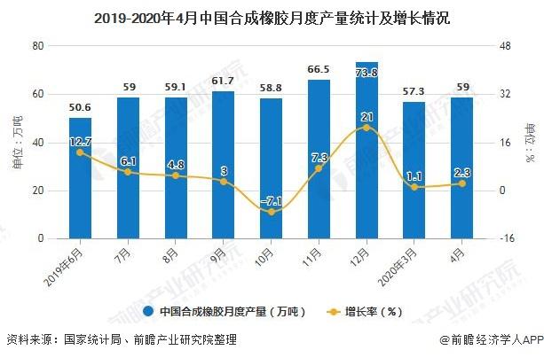 2019-2020年4月中國合成橡膠月度產量統計及增長情況