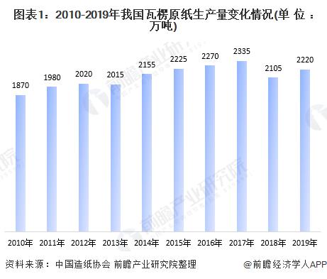 圖表1:2010-2019年我國瓦楞原紙生產量變化情況(單位:萬噸)