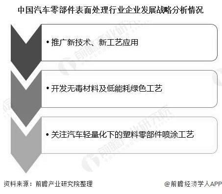 中国汽车零部件表面处理行业企业发展战略分析情况