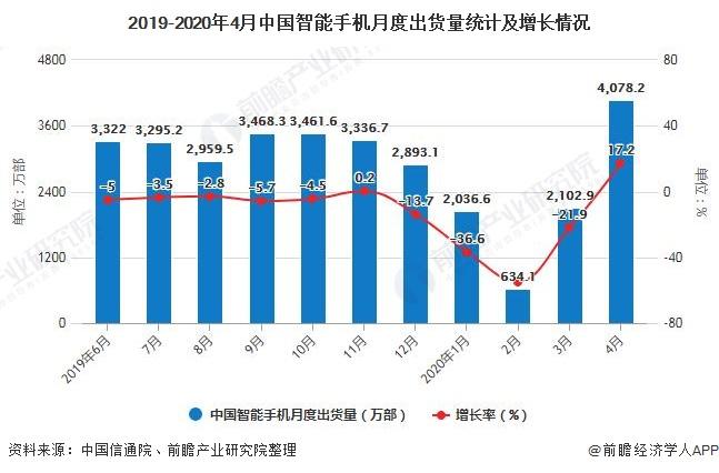 2019-2020年4月中國智能手機月度出貨量統計及增長情況
